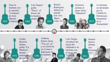 Bachata Timeline
